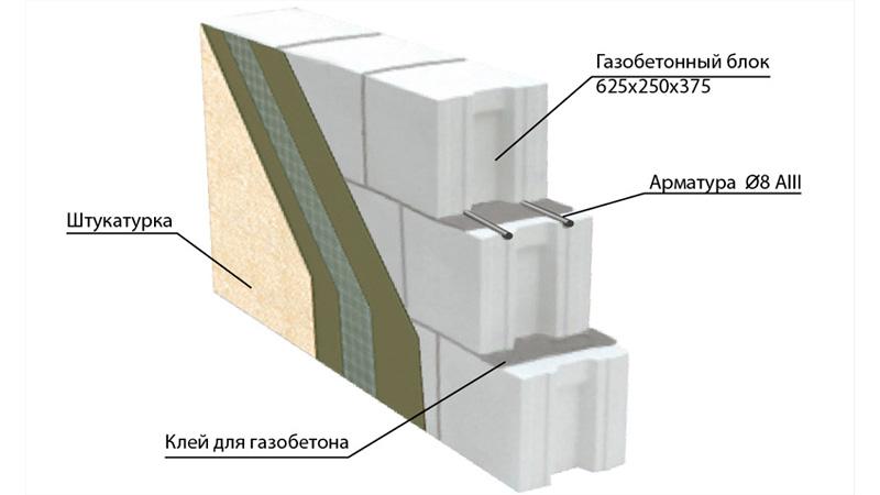 Коммерческое предложение по ремонту фасадов